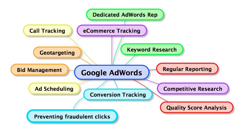 adwords-mindmap